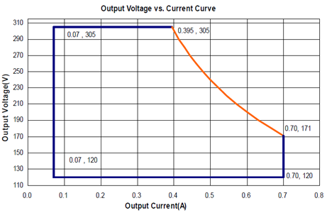 LDP-120R305 Output current