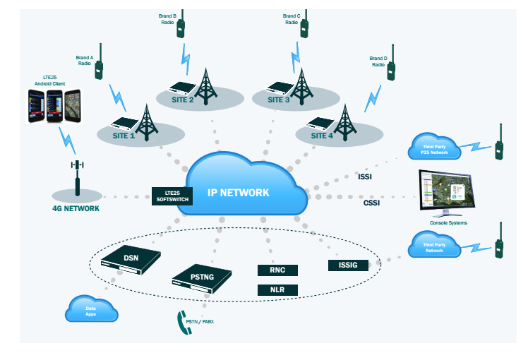 4g Lfe Wireless System