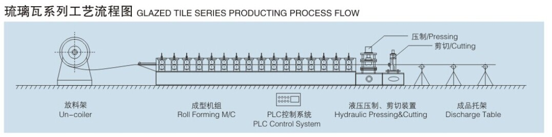 glazed tile producting process flow