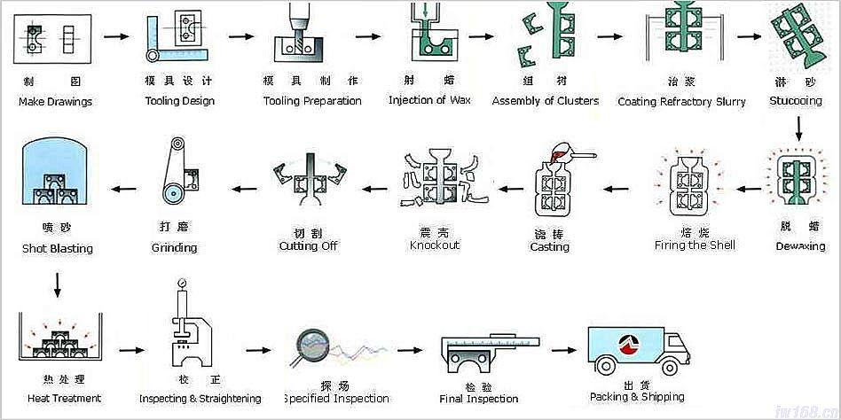 Investment Casting Processes