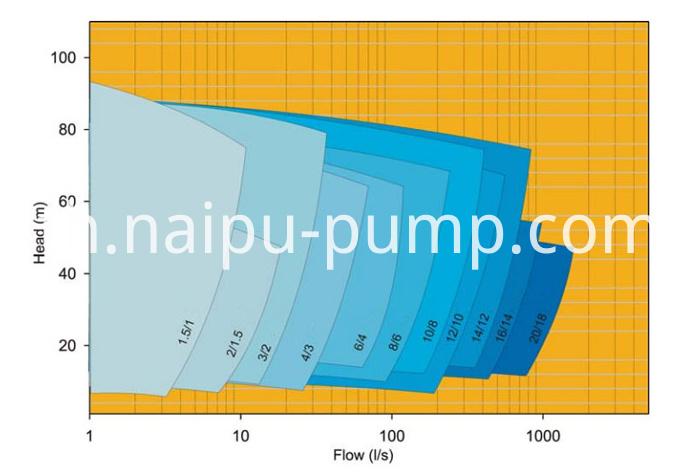 Ah R Pump Select Chart