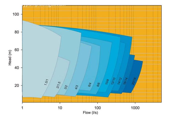 Ah R Pump Select Chart