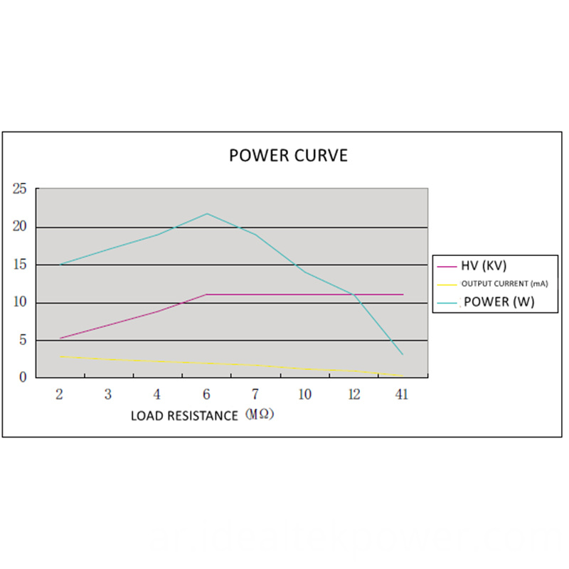 30w High Voltage Power Module Power Curve