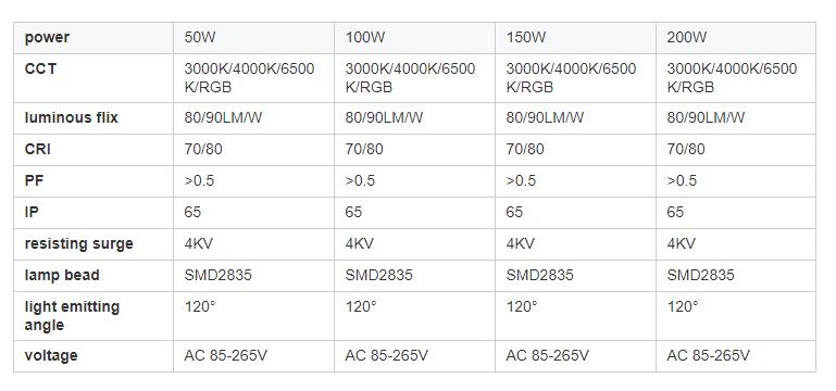 floodlight parameters