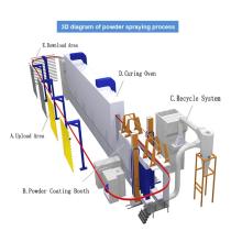 Линия по производству промышленной обработки поверхности