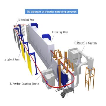 Línea de producción de tratamiento de superficies industriales