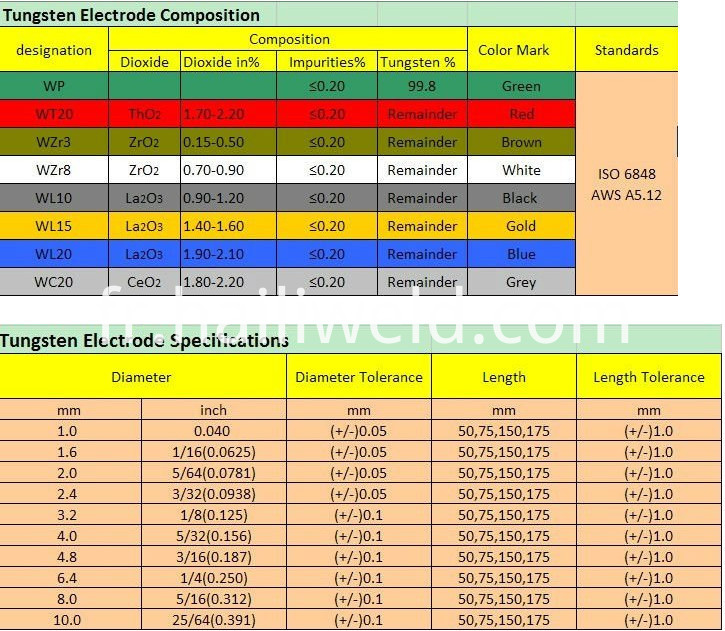 tig tungsten electrode specifications