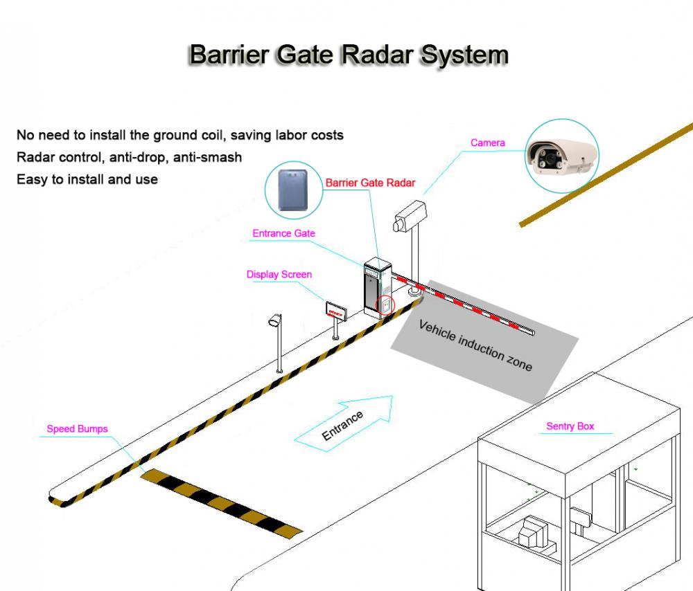 Barrier Gate Radar
