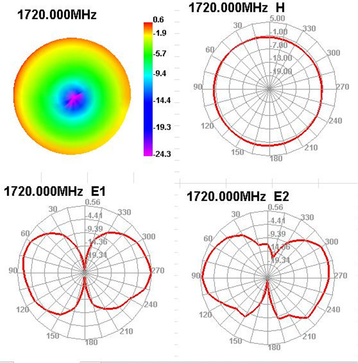 GSM Antenna Test Figure