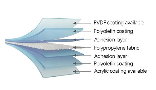 Polyolefin tarpaulin structure