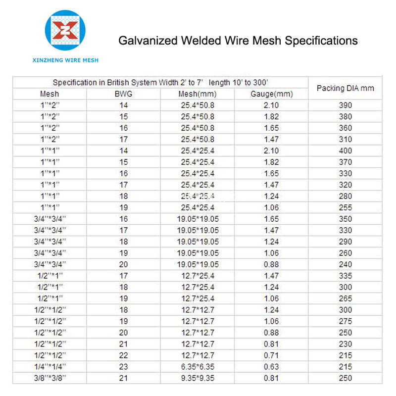 Galvanized Welded Wire Mesh Specifications