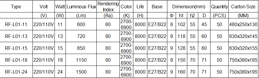 Small Lotus CFL Parameters