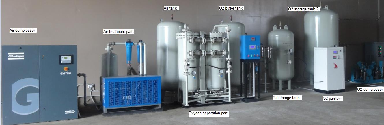 high purity oxygen generator structure