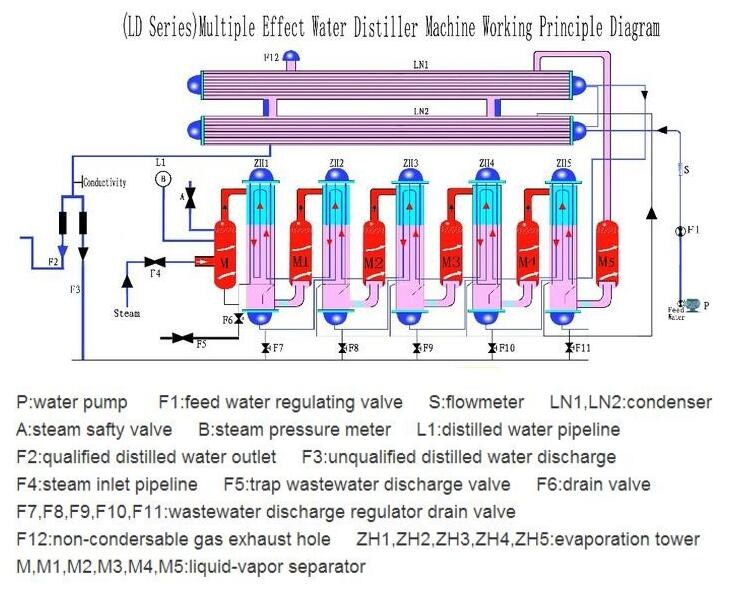 Water Distilling Machine Injectable Use