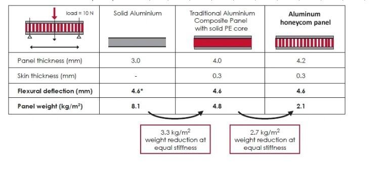 Aluminum honeycomb sheet