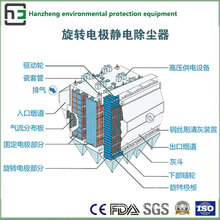Wide Space of Top Electrostatic Collector-Industrial Equipment