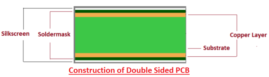 Construction of Double Sided PCB