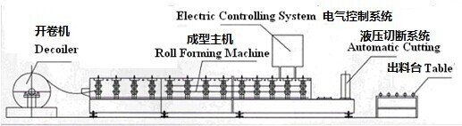 Metal roof track roll forming machine