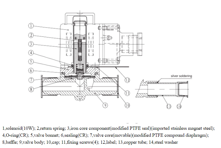 Main parts view of MSV-1068/3 3/8''ODF Refrigeration Solenoid Valves In Cold Room System