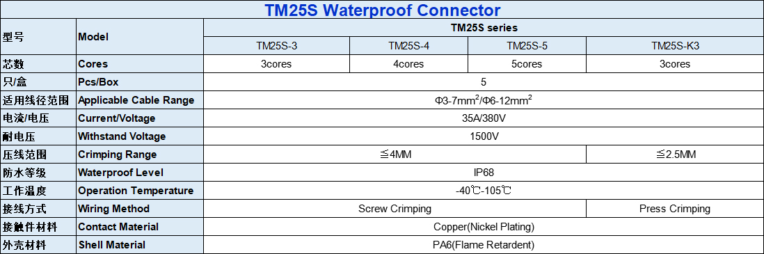 TM25S Assembled Waterproof Connector Parameters-2