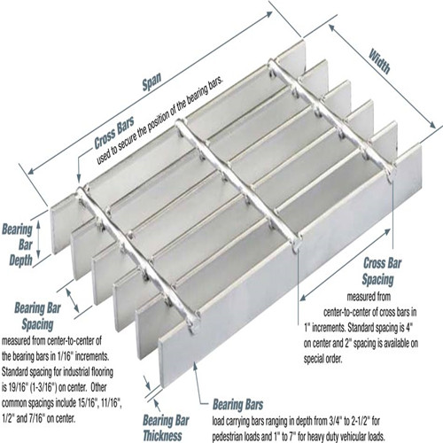 Light Duty Steel Bar Grating speicification