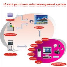 IC Card Gas Station Management System