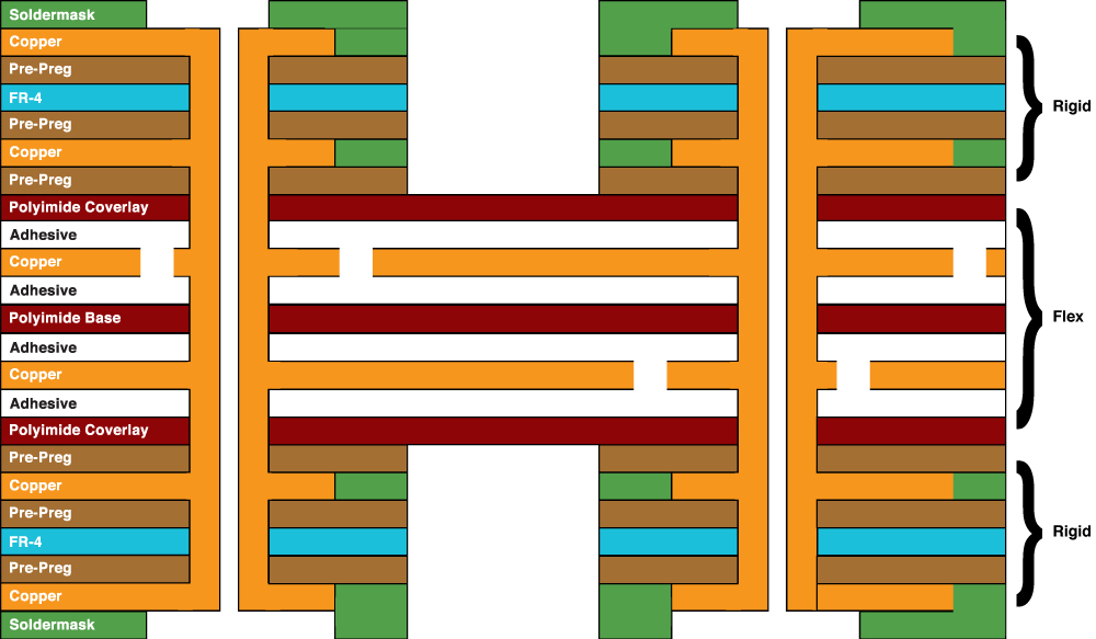 6 Layer Rigid Flex PCB - Two flex layers and four rigid layers