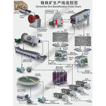 Chromite Ore Recycling Beneficiation Line with Crusher Machine