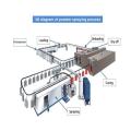 Fully automatic surface coating system