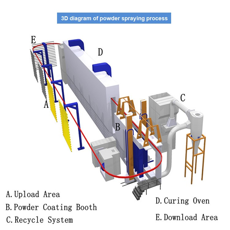 Metal Surface Powder Spraying Production Line