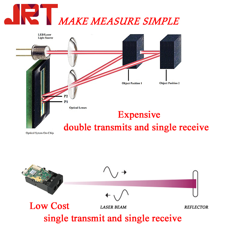 single transmit and single receive laser working principle