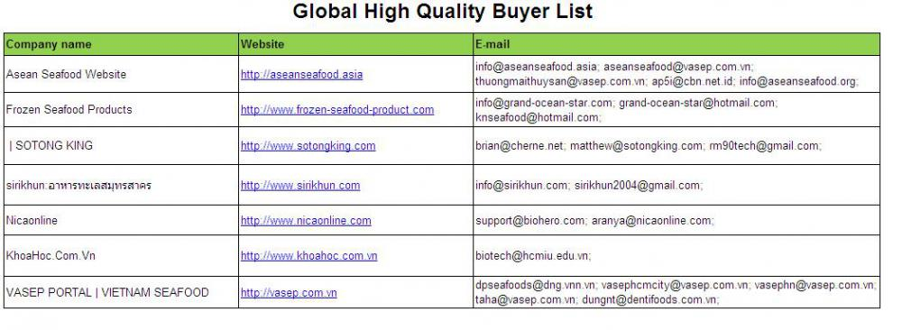 Global High Quality Buyer List