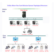Prepaid Meter System eine Kartenlösung