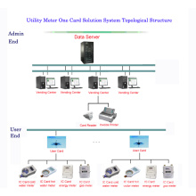 Prepaid Meter System One Card Solution