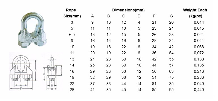 wire rope clip specifications
