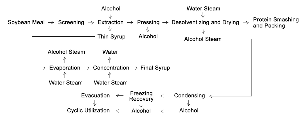 Soybean Protein Concentrate Process Workflow
