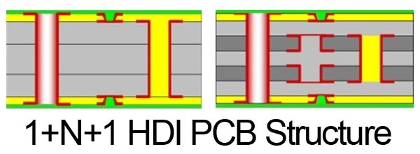 1+N+1 HDI PCB Structure