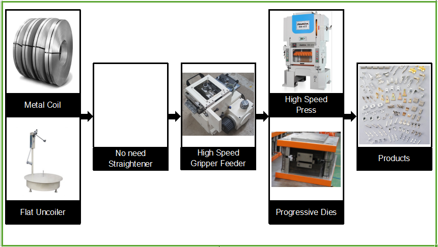 High speed H frame Press machine