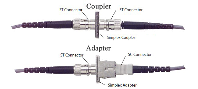 SC Female to LC Male Simplex Singlemode Adapter
