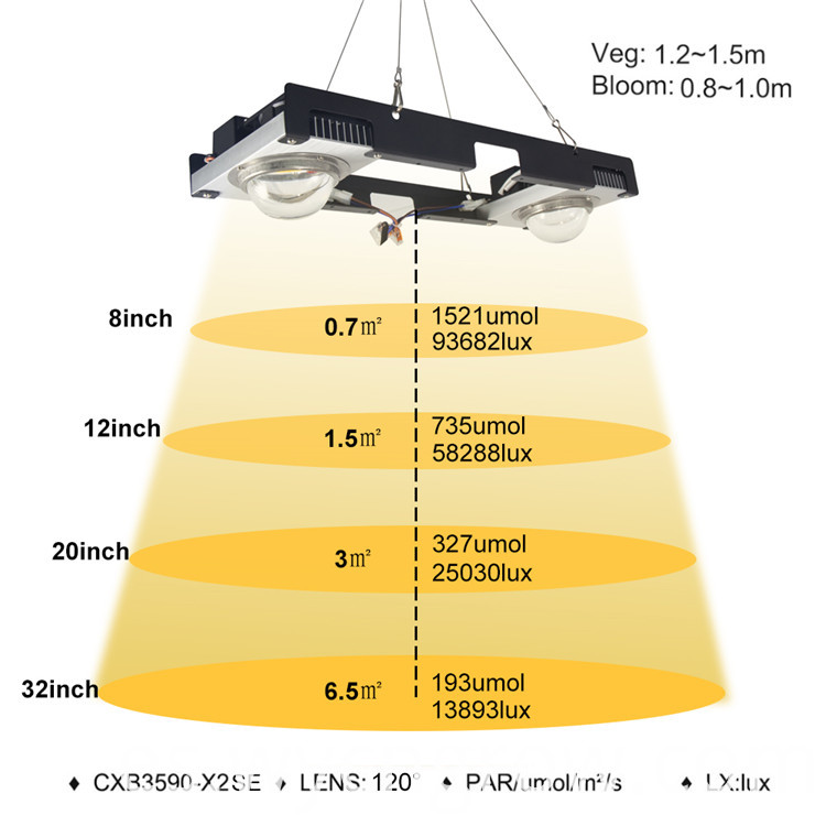 Cheap Grow Lights