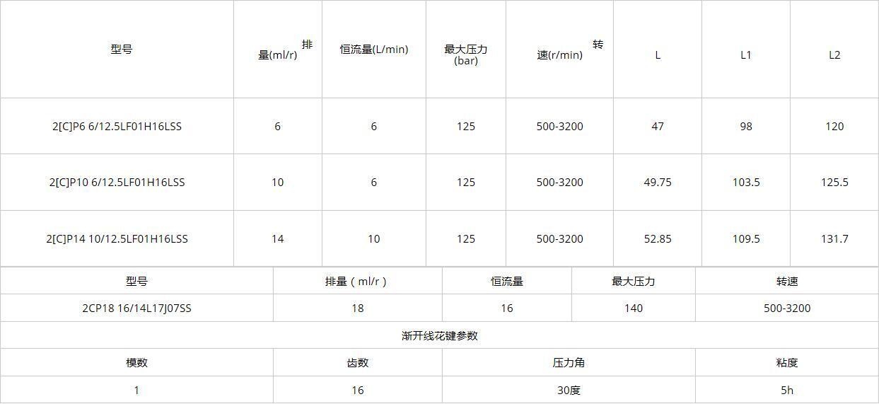 2CP 18 Constant Flow Gear Pumps specifications