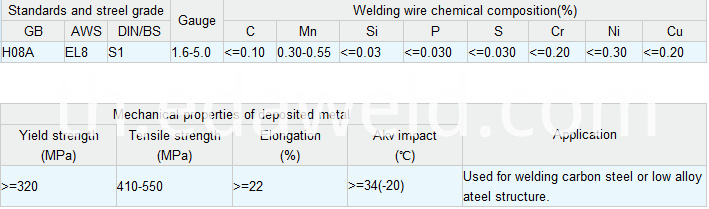 Carbon Steel Submerged Arc Welding Wire H08A EL8