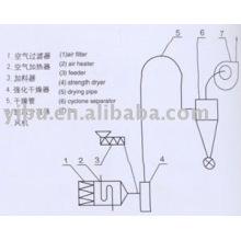 Air Stream Dryer used in barium hydroxide