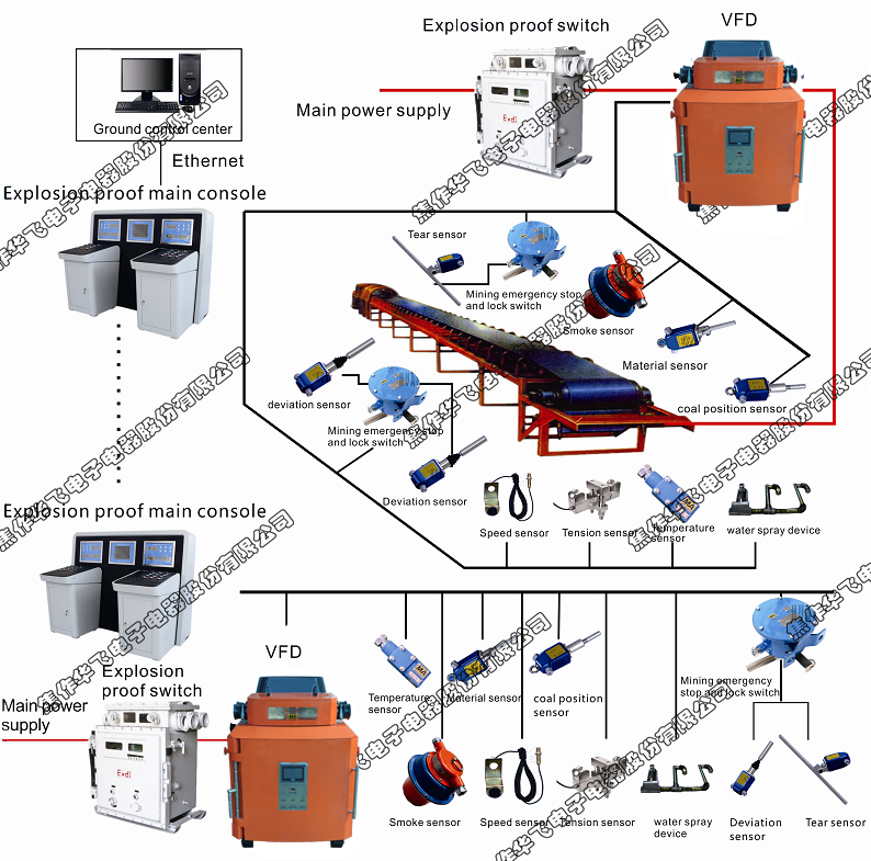 Belt Conveyor Control System