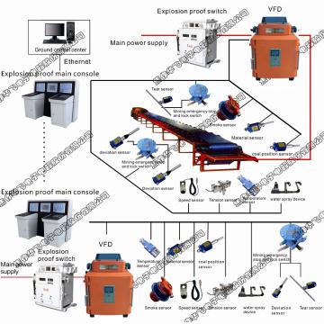 Система управления ленточным конвейером