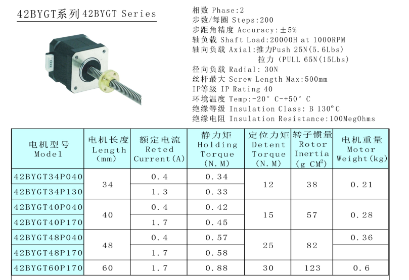 linear actuator data