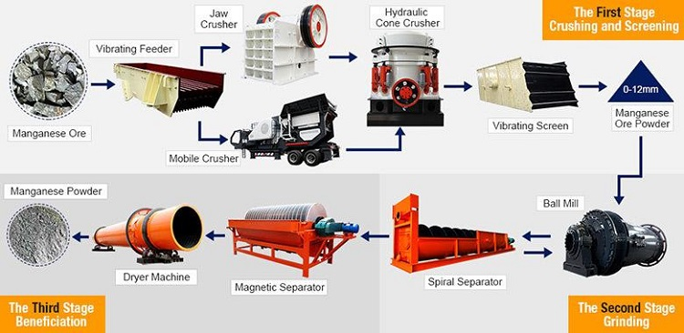 Sand Rotary Drum Dryer For Sale