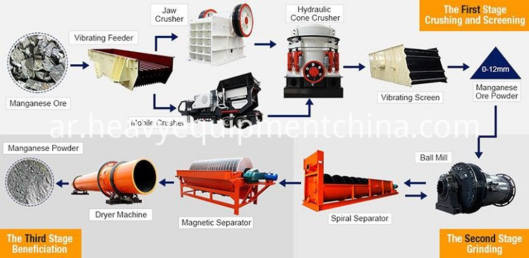 Sand Drying Machine