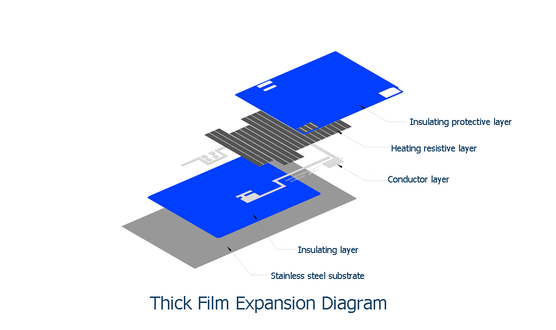 Thick Film explosion diagram