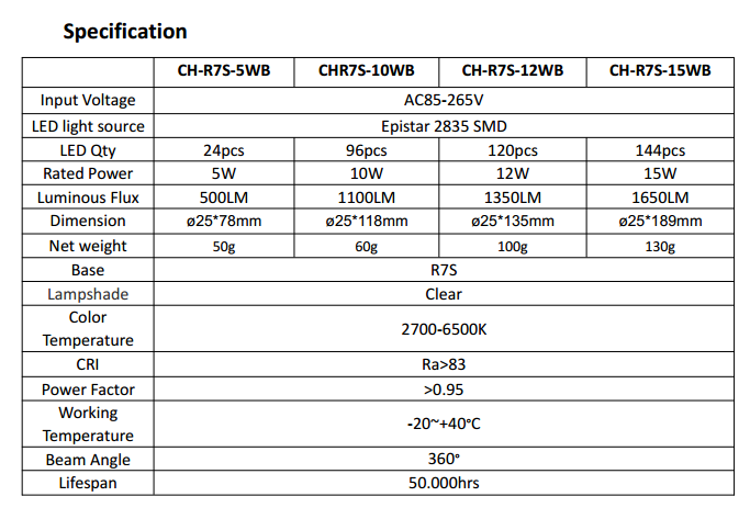 R7S specification